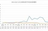 明年北京新能源车指标已透支,再想申请要等2019年?!
