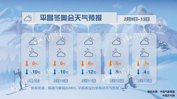 平昌冬奥会将成为史上最冷一届冬奥会?