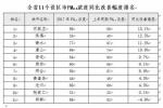 2017年河北166个县市区空气质量排名出炉