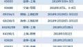 2月28日起,长三角铁路增开17趟列车,多趟经停南京