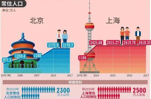 北京流动人口_北京人口