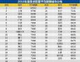 今年夏季求职者想去哪?南京上榜最受欢迎城市