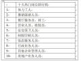 上半年郑州十大热门岗位出炉 薪资缓慢增长