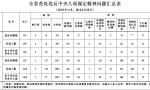 江苏6月份查处违反中央八项规定精神问题355起