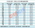 15省市上半年GDP:天津总量被江西赶超 增速垫底