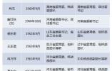 近期至少14名省级常委职务调整:5人跨省调动