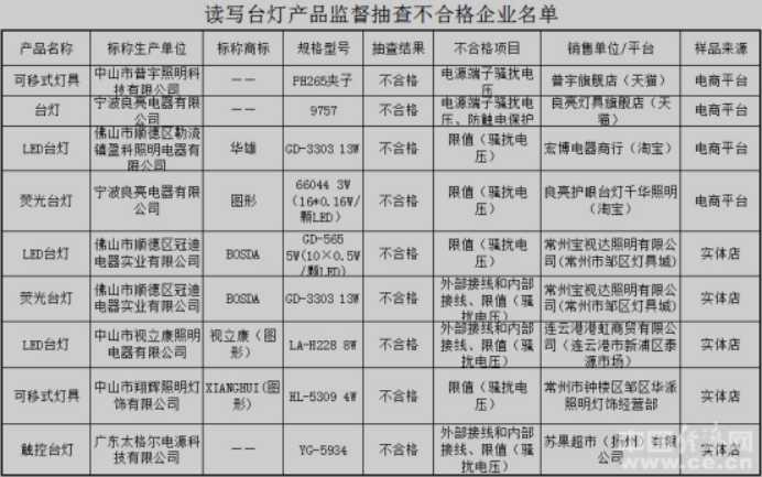 江苏抽检读写台灯 8批次电源端子骚扰电压项目不合格