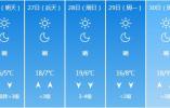 """近期山东气温再""""跳水"""" 25日自西向东有小雨降温6~8℃"""