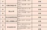 河北公布36个硕士学位授权点专家评议结果