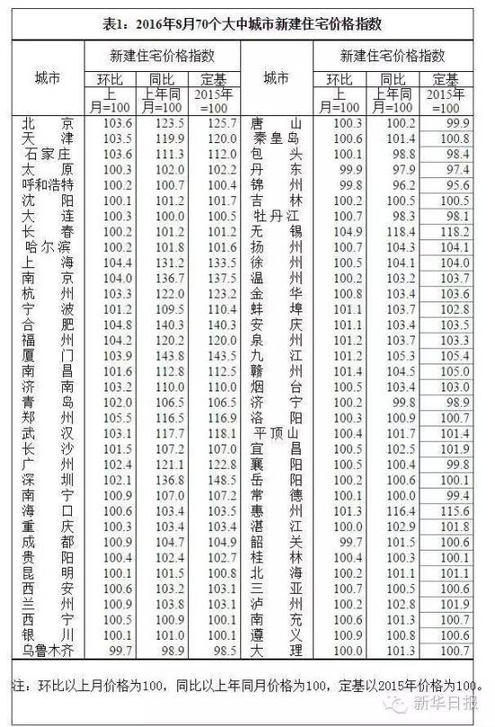 徐州/徐州环比上月价格为100.5,同比以上年同月价格为104.1,定基以...