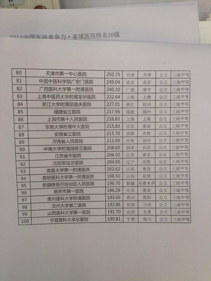 中国 医院/中国医院排行榜榜单