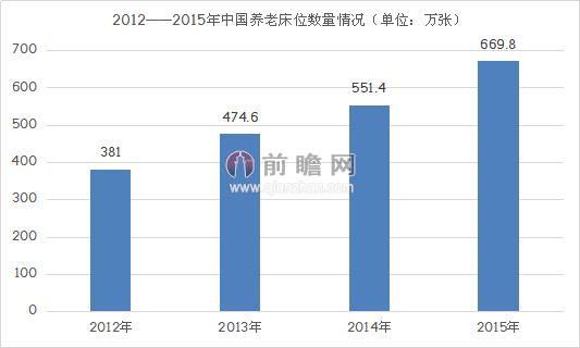 2015年中国人口老龄化结构分析及养老产业发展
