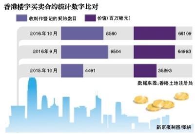 香港非永久居民购房税升至房价30% 或为遏制