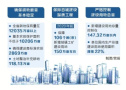 河南国土资源十三五规划公布 严控建设用地