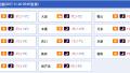 辽宁全省天气转晴 大部分城市降温4~5℃