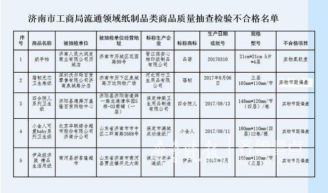 重庆时时彩官方网站下载:济南抽查5个批次纸制品不合格!如何选购合格卫生纸?