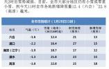 南京市气象台发重要天气预报:明起一周有较严重冰冻