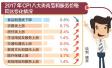 洛阳市2017年CPI运行情况分析出炉 鲜菜鸡蛋价格同比下降