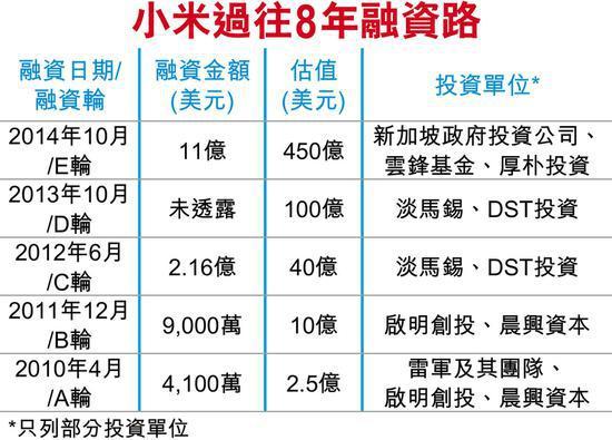 北京急速赛车彩票:小米2000亿美元估值打三折 手机壳被检含毒雷军糟心