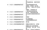 第一批国家传统工艺振兴目录发布 山东17项目入选