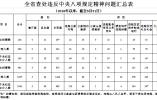 江苏5月查处违反中央八项规定精神问题218起