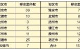 中央環保督察組向江蘇移交信訪問題線索 大氣污染投訴集中