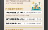 中国企业500强榜单发布 净利润增速创近6年新高