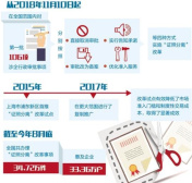 """""""证照分离""""改革拒绝任何挡箭牌 11月10日正式实施!"""