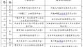 河南省公示11家中小企业公共服务示范平台名单
