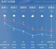 """""""阴雨+冷空气""""套餐又来!今起三天雨连连!气温滑至零下!"""