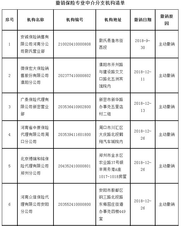 河南撤销10家保险中介 注销14家保险代理机构许可证