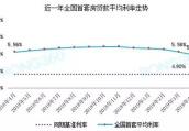 房贷利率再次收紧!郑州最新房贷利率曝光!