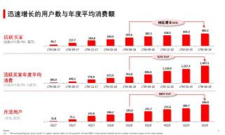 拼多多Q2营收73亿增长169%: 收入远超预期,非通净亏损远低预期至4.11亿元