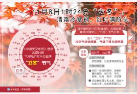 """8日1时24分""""立冬"""":清霜冷絮裯,红叶满阶头"""