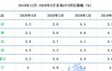 31省份3月CPI来了:10地涨幅超全国 湖北6.3%领涨