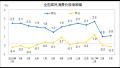2017年3月CPI同比上涨0.9% 一季度上涨1.4%