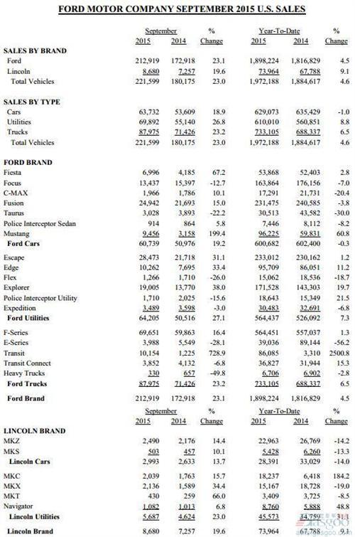 福特9月美国销量骤增23% 翼虎/锐界涨幅超三成