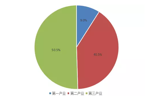 中国gdp构成_美国gdp构成饼图