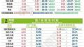 今天启用 上海14条地铁线最新首末班车时刻来啦!