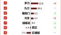 C-NPS排名:鲁花再居食用油顾客推荐度榜首