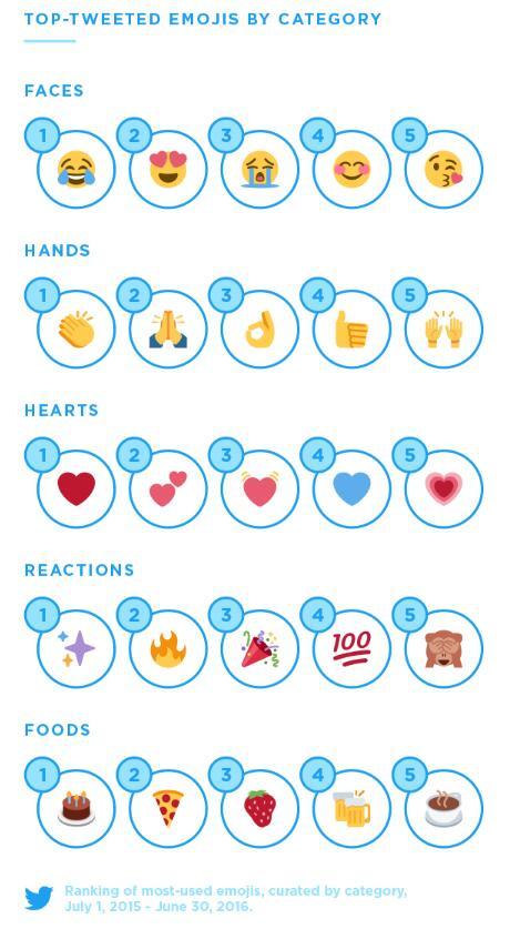 不同类别下最火的emoji图片