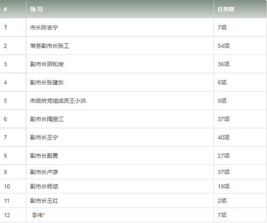 澳门mg电子游艺:北京市政府一号文件发布 12名领导分工领任务