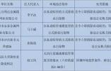 """衡水4家企业列入2018年第一批环保""""黑名单"""""""