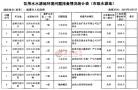 淄博排查饮用水水源地环境 太河水库周边26企业或关闭