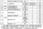 南京中学特长生招生计划出炉 今年新增学科特长生