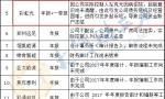 """蓝德环保等河南17家新三板公司年报""""难产"""""""