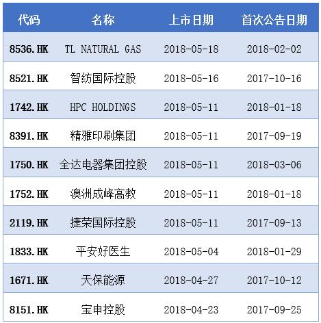 去香港IPO?费用比A股高一倍多 新股破发率超67%