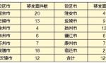中央第四环保督察组向江苏移交第十批次信访问题线索