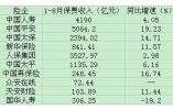 上市险企前8月保费:半数险企两位数增长 平安仍领跑
