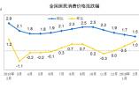 国家统计局:2月份居民消费价格同比上涨1.5%